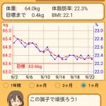 Androidアプリ 「プロ生ちゃんによる体重管理」 を公開しました